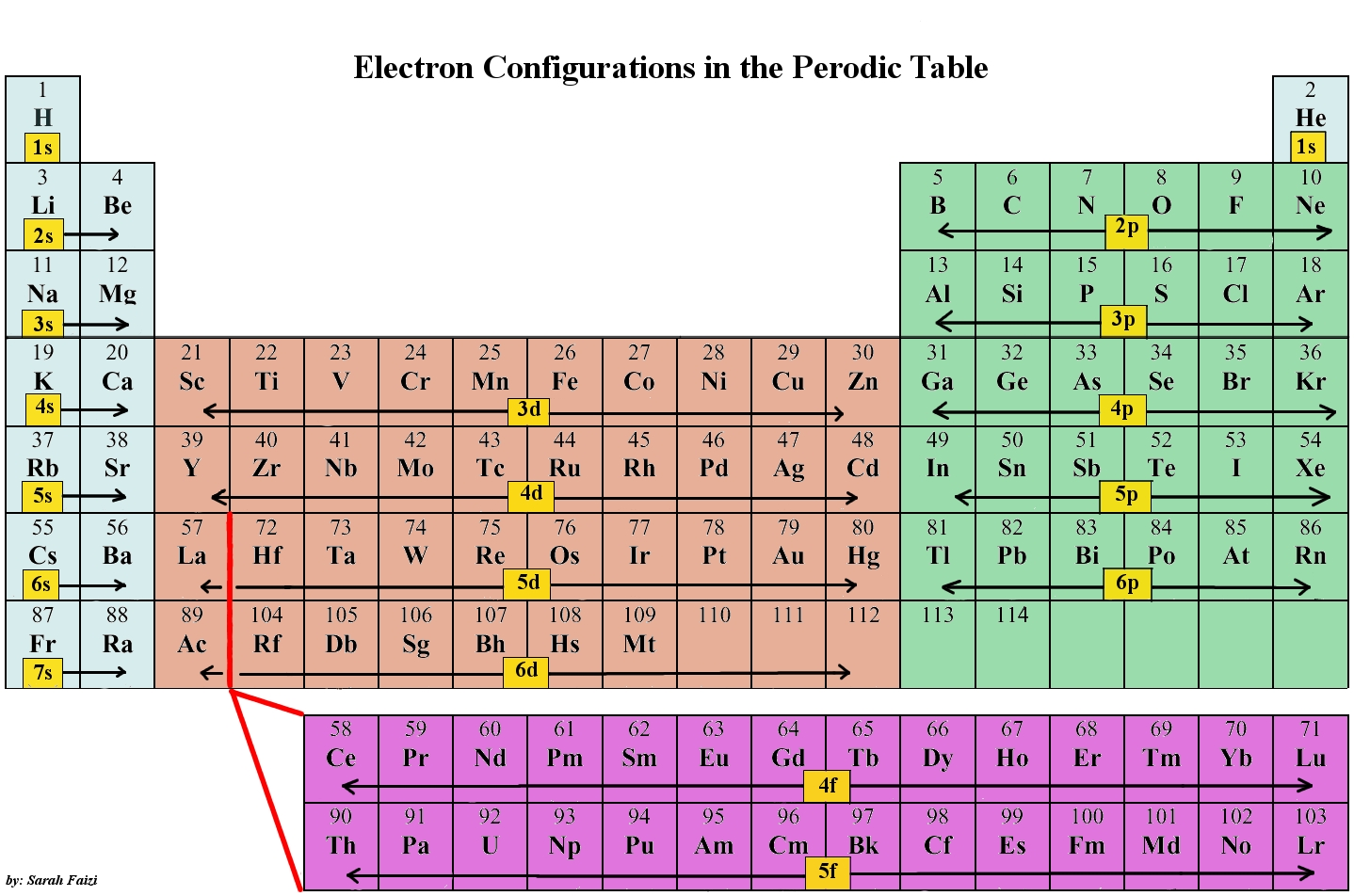 Chem 11 ms foreros classroom resources configuration p table urtaz Images